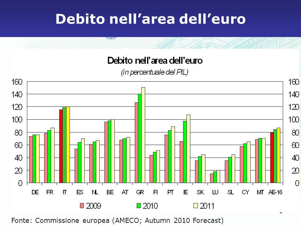 6 Debito e deficit: confronto internazionale (% del PIL) DeficitDebito Fonte: Commissione europea (AMECO; Autumn 2010 Forecast) per i paesi UE; IMF per US e Japan.