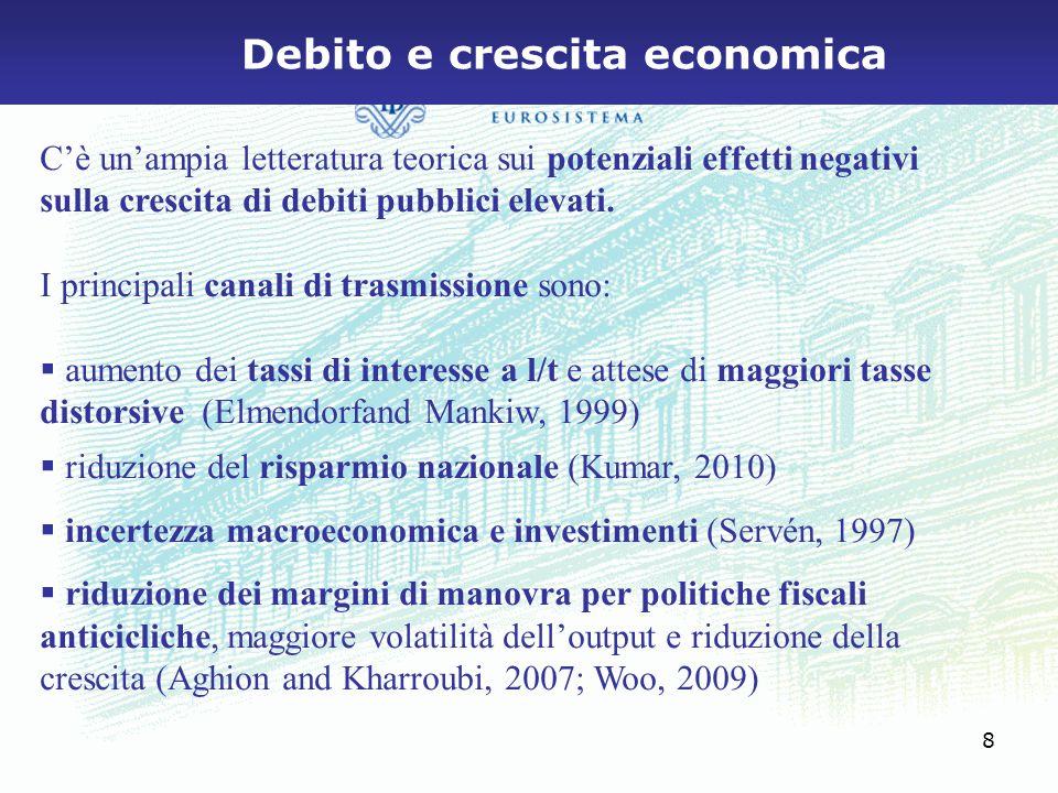 9 Recente evidenza empirica  Reinhart and Rogoff (2009): 44 paesi, 200 anni  correlazione negativa tra alto debito pubblico (>90%) e crescita economica; la crescita mediana dei paesi con alto debito è inferiore di circa l'1 per cento rispetto ai paesi a basso debito  Kumar and Woo (2010): 38 paesi, 1970-2008  in media, 10 p.p.