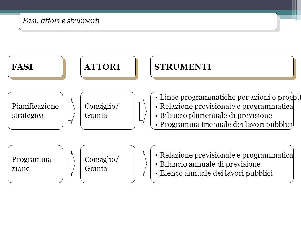 Pianificazione strategica Programma- zione Consiglio/ Giunta Consiglio/ Giunta Linee programmatiche per azioni e progetti Relazione previsionale e pro