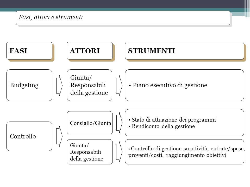 Controllo Stato di attuazione dei programmi Rendiconto della gestione Controllo di gestione su attività, entrate/spese, proventi/costi, raggiungimento