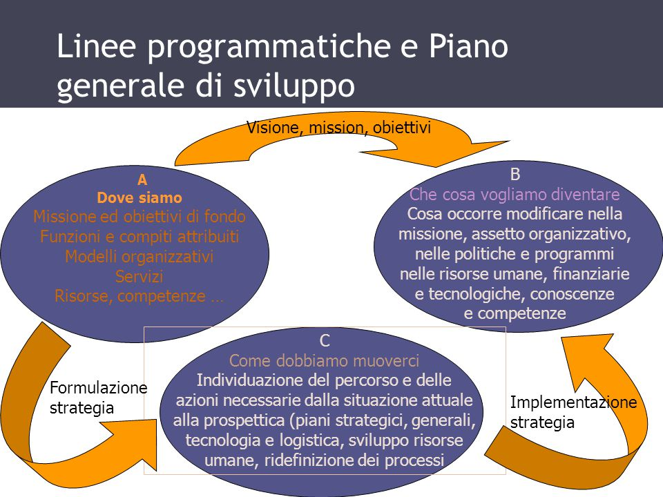 Linee programmatiche e Piano generale di sviluppo b A Dove siamo Missione ed obiettivi di fondo Funzioni e compiti attribuiti Modelli organizzativi Se