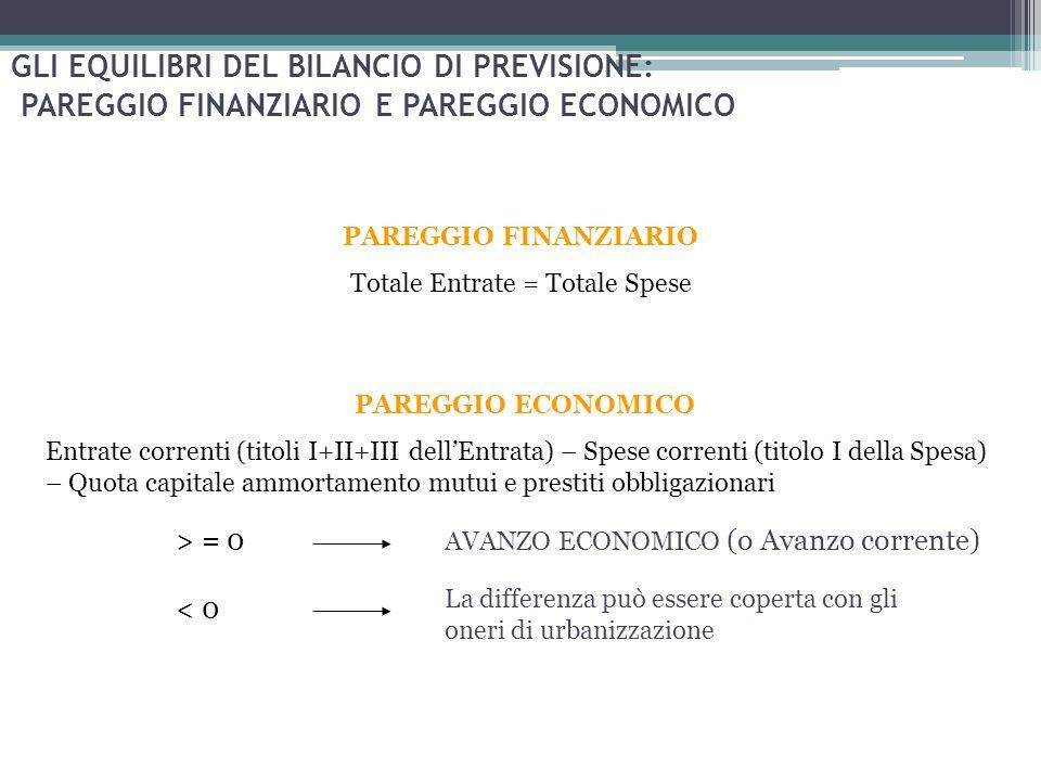 GLI EQUILIBRI DEL BILANCIO DI PREVISIONE: PAREGGIO FINANZIARIO E PAREGGIO ECONOMICO PAREGGIO ECONOMICO Entrate correnti (titoli I+II+III dell'Entrata)