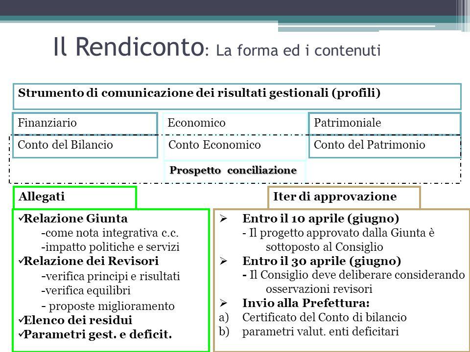 Il Rendiconto : La forma ed i contenuti Strumento di comunicazione dei risultati gestionali (profili) FinanziarioEconomicoPatrimoniale Conto del Bilan