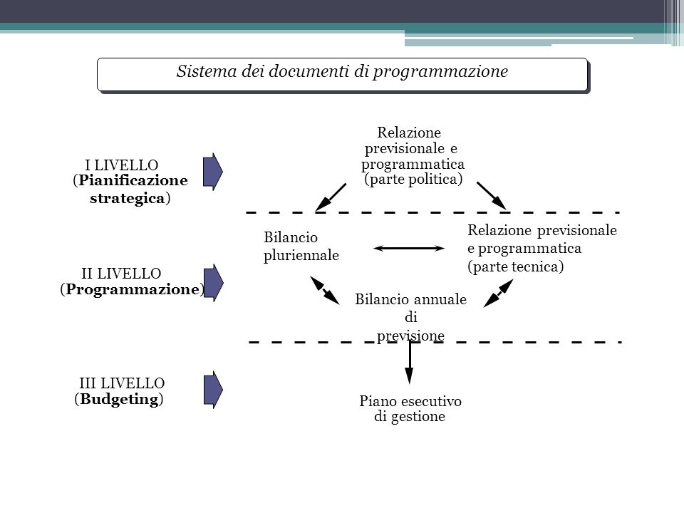 Sistema dei documenti di programmazione Relazione previsionale e programmatica (parte politica) Bilancio annuale di previsione Piano esecutivo di gest