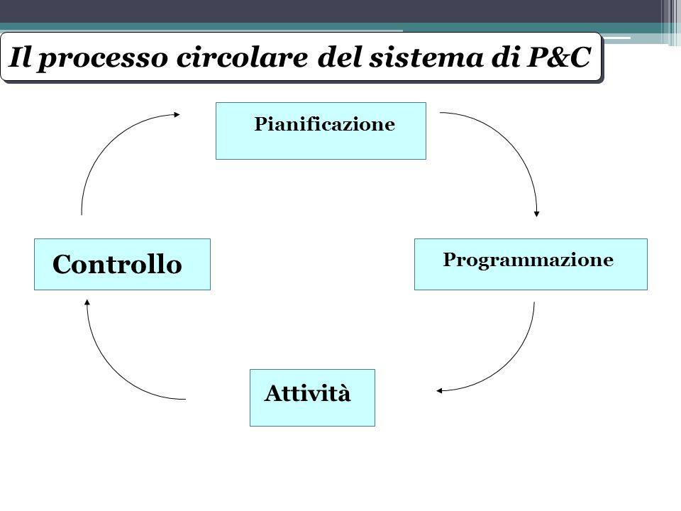 Controllo Programmazione Attività Pianificazione Il processo circolare del sistema di P&C