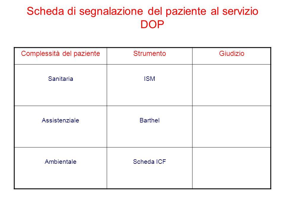 Scheda di segnalazione del paziente al servizio DOP Complessità del pazienteStrumentoGiudizio SanitariaISM AssistenzialeBarthel AmbientaleScheda ICF