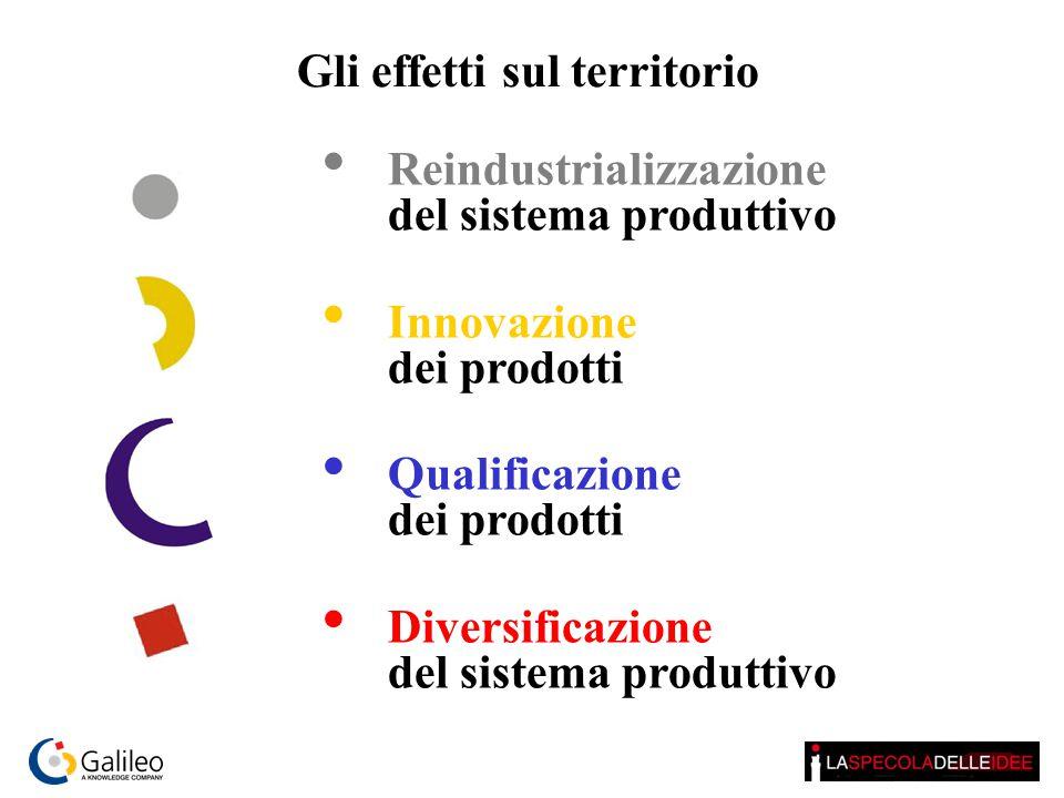 Reindustrializzazione del sistema produttivo Innovazione dei prodotti Qualificazione dei prodotti Diversificazione del sistema produttivo Gli effetti