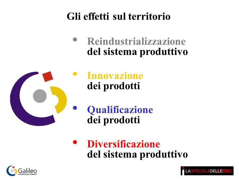 Reindustrializzazione del sistema produttivo Innovazione dei prodotti Qualificazione dei prodotti Diversificazione del sistema produttivo Gli effetti sul territorio