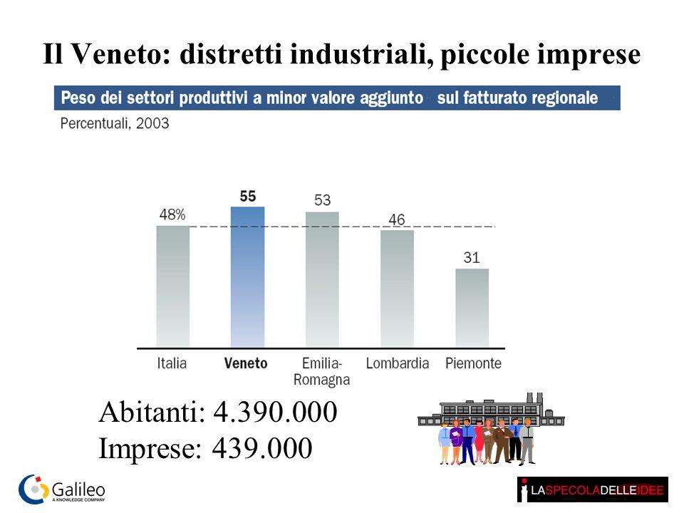 Il Veneto: distretti industriali, piccole imprese Abitanti: 4.390.000 Imprese: 439.000