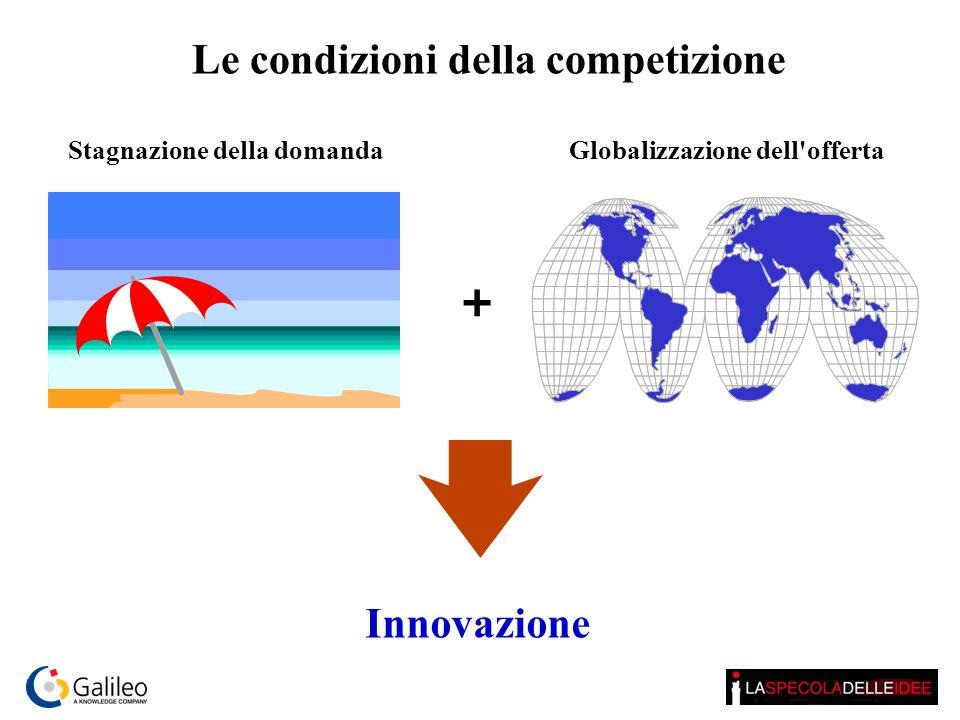 Globalizzazione dell'offerta + Stagnazione della domanda Le condizioni della competizione Innovazione