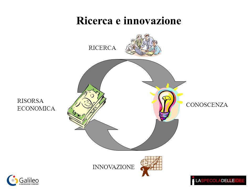RISORSA ECONOMICA CONOSCENZA INNOVAZIONE RICERCA Ricerca e innovazione