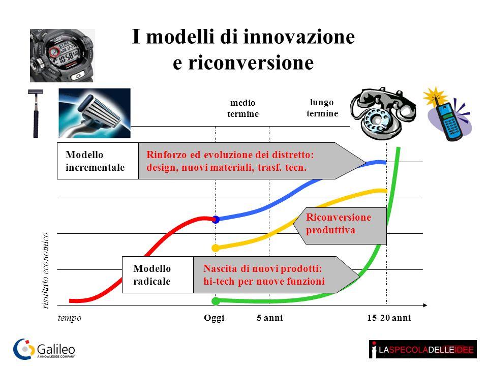 medio termine lungo termine Oggi5 anni15-20 anni tempo risultato economico I modelli di innovazione e riconversione Riconversione produttiva Modello r