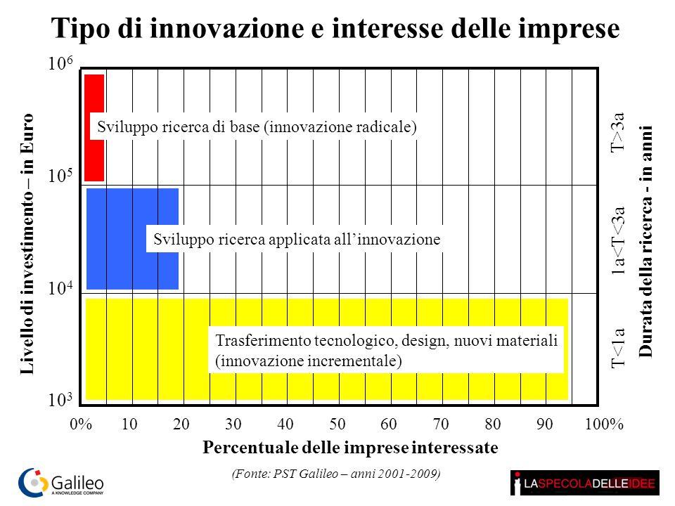 Tipo di innovazione e interesse delle imprese (Fonte: PST Galileo – anni 2001-2009) Percentuale delle imprese interessate 10 4 10 5 10 6 10 3 T<1a 1a<T<3a T>3a 0%102030405060708090100% Livello di investimento – in Euro Durata della ricerca - in anni Trasferimento tecnologico, design, nuovi materiali (innovazione incrementale) Sviluppo ricerca applicata all'innovazione Sviluppo ricerca di base (innovazione radicale)