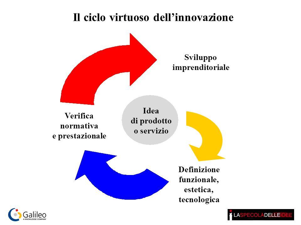 Sviluppo imprenditoriale Definizione funzionale, estetica, tecnologica Verifica normativa e prestazionale Idea di prodotto o servizio Il ciclo virtuoso dell'innovazione