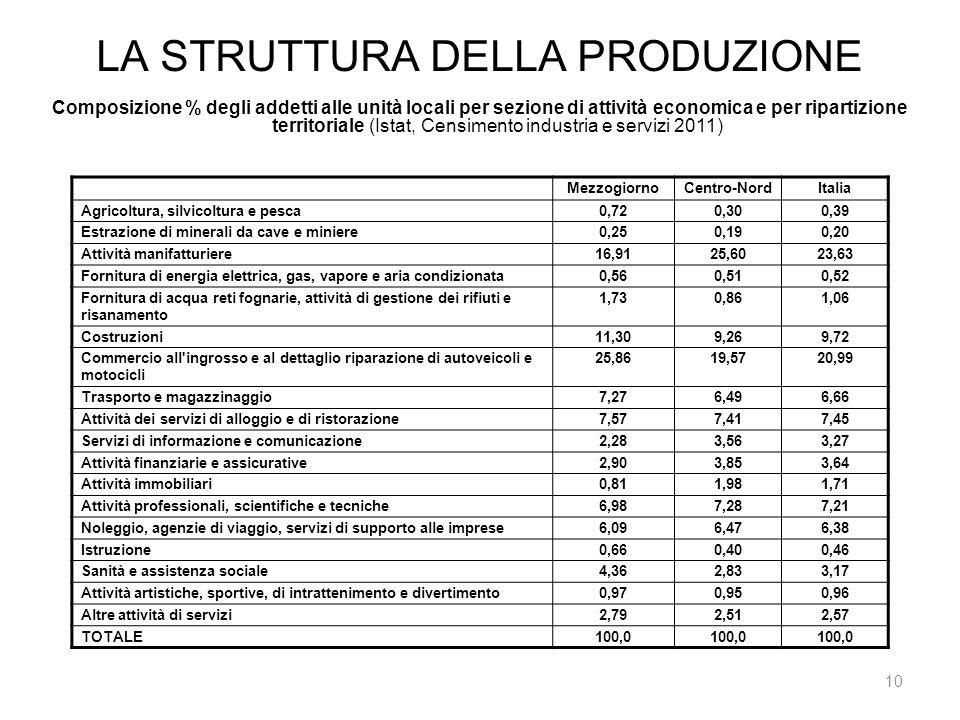 LA STRUTTURA DELLA PRODUZIONE 10 Composizione % degli addetti alle unità locali per sezione di attività economica e per ripartizione territoriale (Ist
