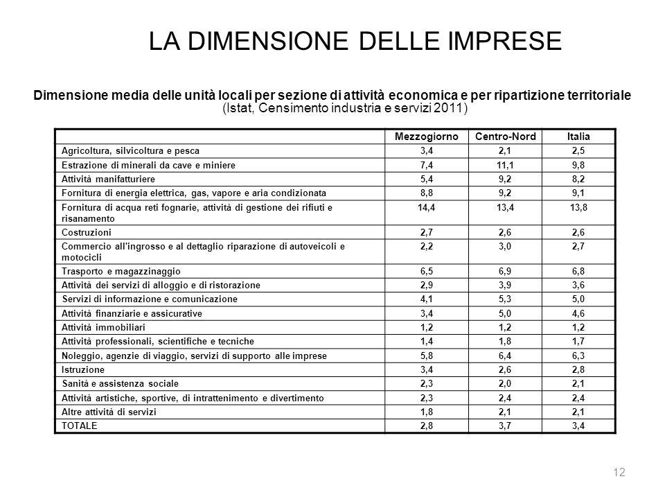 LA DIMENSIONE DELLE IMPRESE 12 Dimensione media delle unità locali per sezione di attività economica e per ripartizione territoriale (Istat, Censiment