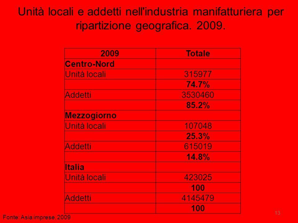 13 Unità locali e addetti nell'industria manifatturiera per ripartizione geografica. 2009. 2009Totale Centro-Nord Unità locali315977 74.7% Addetti3530