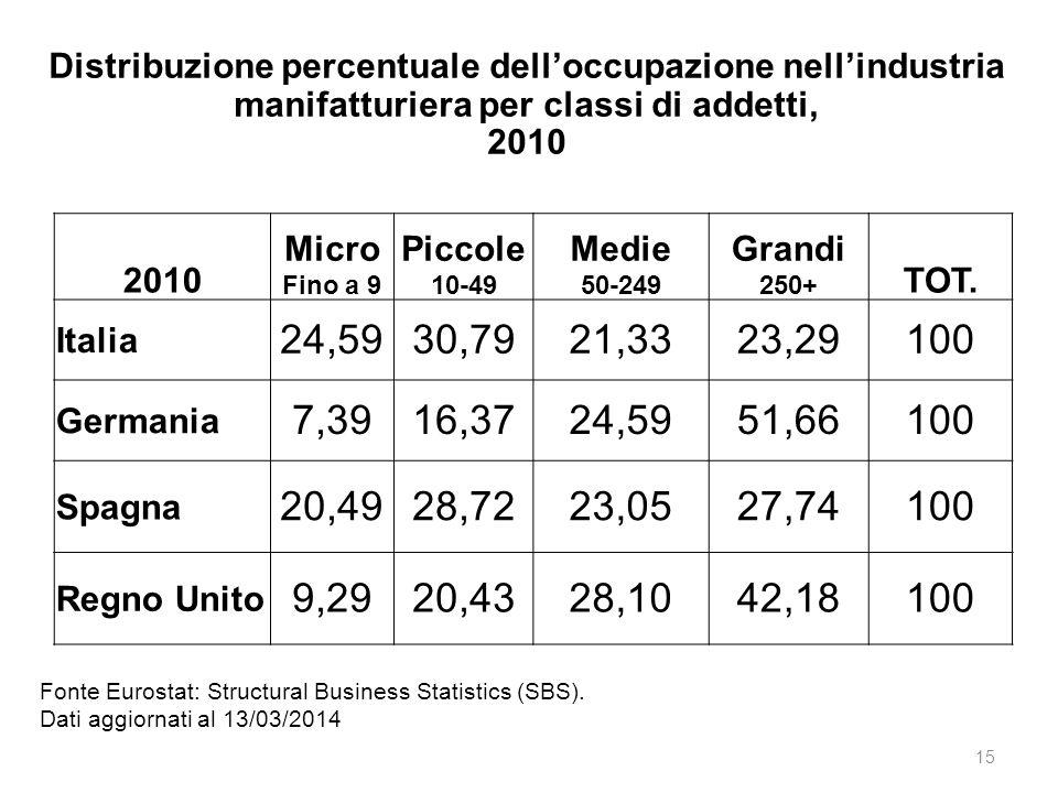 15 Fonte Eurostat: Structural Business Statistics (SBS). Dati aggiornati al 13/03/2014 Distribuzione percentuale dell'occupazione nell'industria manif