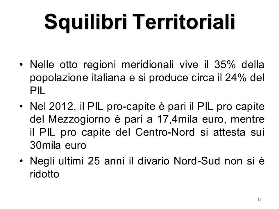 SquilibriTerritoriali Squilibri Territoriali Nelle otto regioni meridionali vive il 35% della popolazione italiana e si produce circa il 24% del PIL Nel 2012, il PIL pro-capite è pari il PIL pro capite del Mezzogiorno è pari a 17,4mila euro, mentre il PIL pro capite del Centro-Nord si attesta sui 30mila euro Negli ultimi 25 anni il divario Nord-Sud non si è ridotto 16