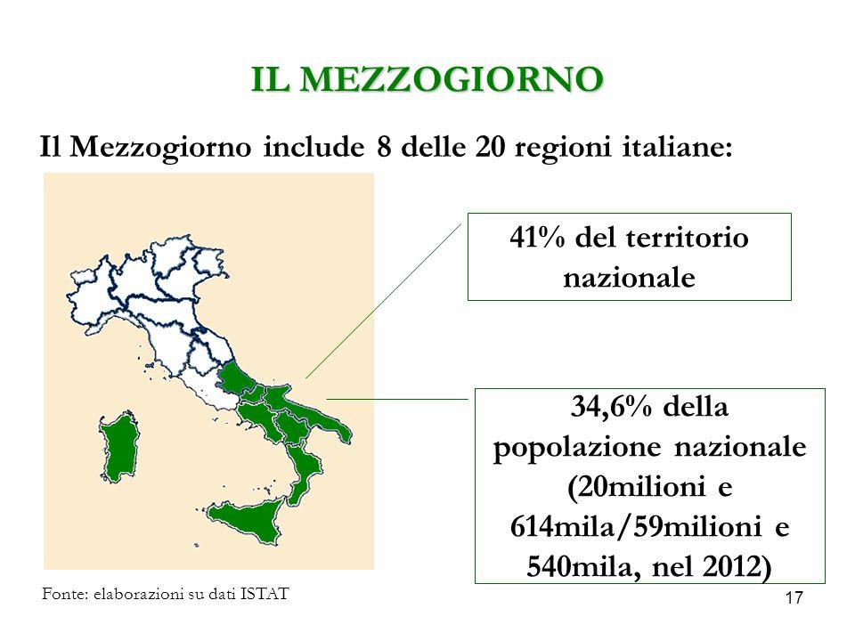 17 IL MEZZOGIORNO Il Mezzogiorno include 8 delle 20 regioni italiane: Fonte: elaborazioni su dati ISTAT 41% del territorio nazionale 34,6% della popolazione nazionale (20milioni e 614mila/59milioni e 540mila, nel 2012)