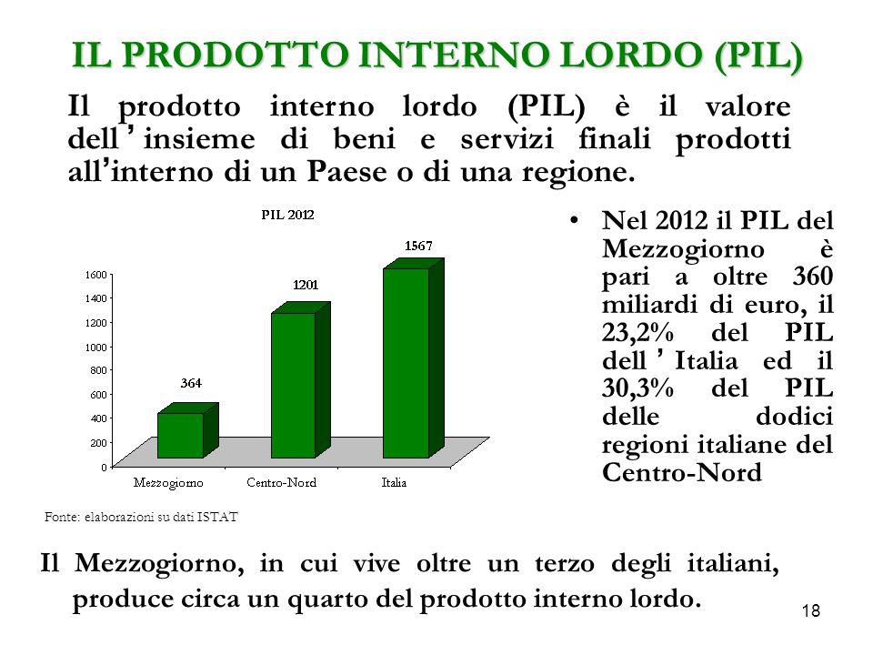 18 IL PRODOTTO INTERNO LORDO (PIL) Nel 2012 il PIL del Mezzogiorno è pari a oltre 360 miliardi di euro, il 23,2% del PIL dell'Italia ed il 30,3% del PIL delle dodici regioni italiane del Centro-Nord Il prodotto interno lordo (PIL) è il valore dell'insieme di beni e servizi finali prodotti all'interno di un Paese o di una regione.
