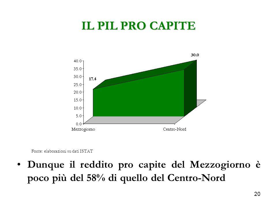 20 IL PIL PRO CAPITE Dunque il reddito pro capite del Mezzogiorno è poco più del 58% di quello del Centro-Nord Fonte: elaborazioni su dati ISTAT