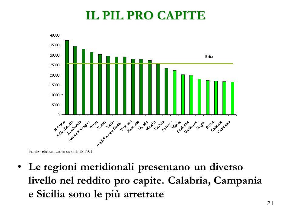 IL PIL PRO CAPITE Le regioni meridionali presentano un diverso livello nel reddito pro capite. Calabria, Campania e Sicilia sono le più arretrate 21 F