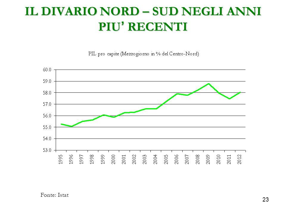 23 IL DIVARIO NORD – SUD NEGLI ANNI PIU' RECENTI Fonte: Istat