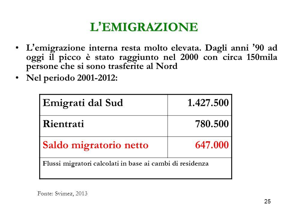 25 L'EMIGRAZIONE L'emigrazione interna resta molto elevata. Dagli anni '90 ad oggi il picco è stato raggiunto nel 2000 con circa 150mila persone che s