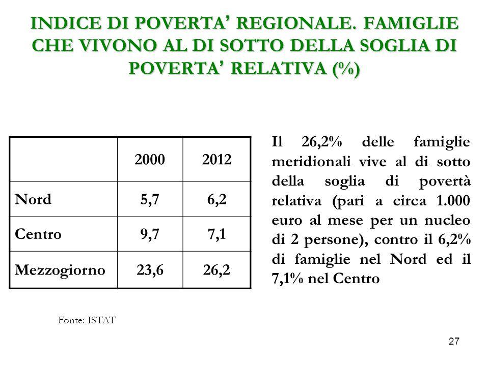 27 INDICE DI POVERTA' REGIONALE. FAMIGLIE CHE VIVONO AL DI SOTTO DELLA SOGLIA DI POVERTA' RELATIVA (%) Il 26,2% delle famiglie meridionali vive al di
