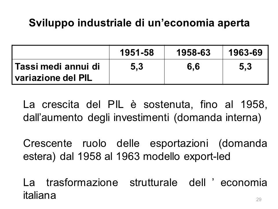 1951-581958-631963-69 Tassi medi annui di variazione del PIL 5,36,65,3 La crescita del PIL è sostenuta, fino al 1958, dall'aumento degli investimenti (domanda interna) Crescente ruolo delle esportazioni (domanda estera) dal 1958 al 1963 modello export-led La trasformazione strutturale dell'economia italiana Sviluppo industriale di un'economia aperta 29