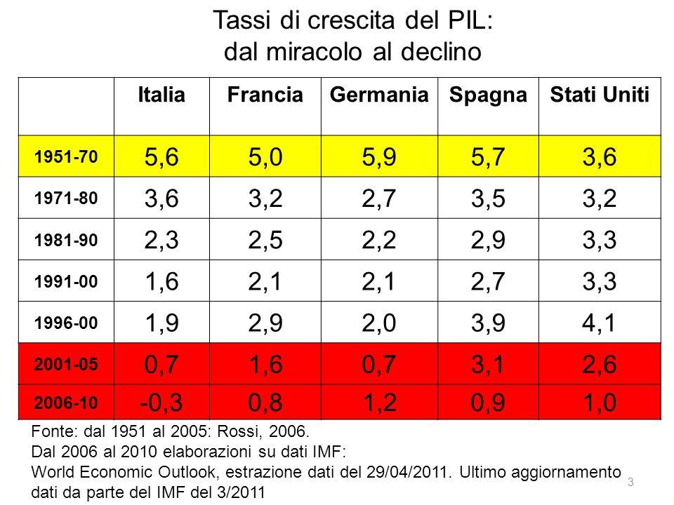 Tassi di crescita del PIL: dal miracolo al declino Fonte: dal 1951 al 2005: Rossi, 2006. Dal 2006 al 2010 elaborazioni su dati IMF: World Economic Out