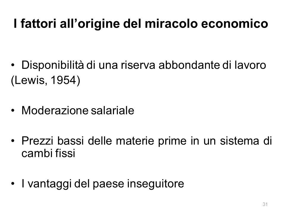 I fattori all'origine del miracolo economico Disponibilità di una riserva abbondante di lavoro (Lewis, 1954) Moderazione salariale Prezzi bassi delle