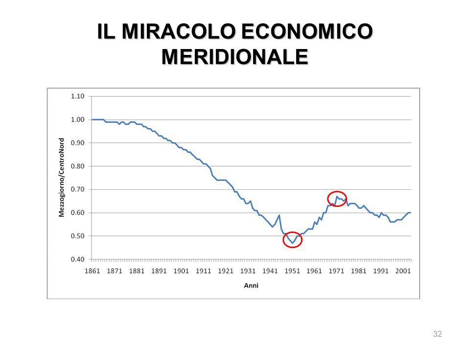 IL MIRACOLO ECONOMICO MERIDIONALE 32