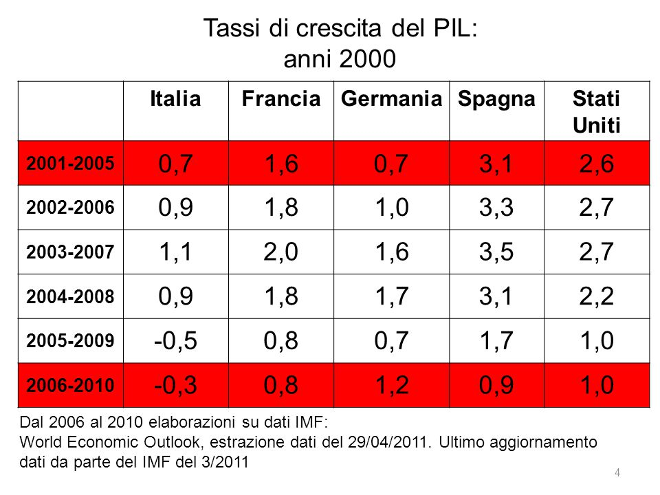 Tassi di crescita del PIL: anni 2000 4 Dal 2006 al 2010 elaborazioni su dati IMF: World Economic Outlook, estrazione dati del 29/04/2011. Ultimo aggio
