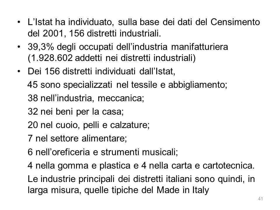 L'Istat ha individuato, sulla base dei dati del Censimento del 2001, 156 distretti industriali. 39,3% degli occupati dell'industria manifatturiera (1.