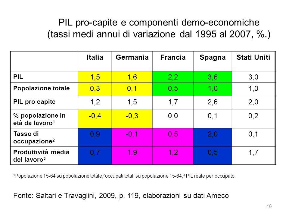 PIL pro-capite e componenti demo-economiche (tassi medi annui di variazione dal 1995 al 2007, %.) ItaliaGermaniaFranciaSpagnaStati Uniti PIL 1,51,62,23,63,0 Popolazione totale 0,30,10,51,0 PIL pro capite 1,21,51,72,62,0 % popolazione in età da lavoro 1 -0,4-0,30,00,10,2 Tasso di occupazione 2 0,9-0,10,52,00,1 Produttività media del lavoro 3 0,71,91,20,51,7 Fonte: Saltari e Travaglini, 2009, p.