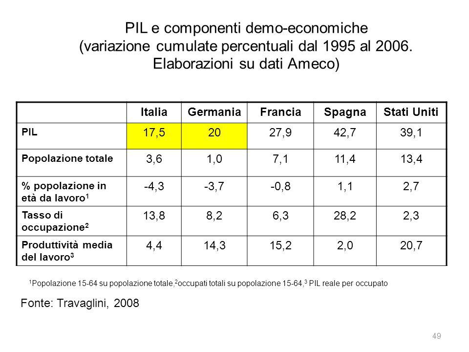 PIL e componenti demo-economiche (variazione cumulate percentuali dal 1995 al 2006. Elaborazioni su dati Ameco) ItaliaGermaniaFranciaSpagnaStati Uniti