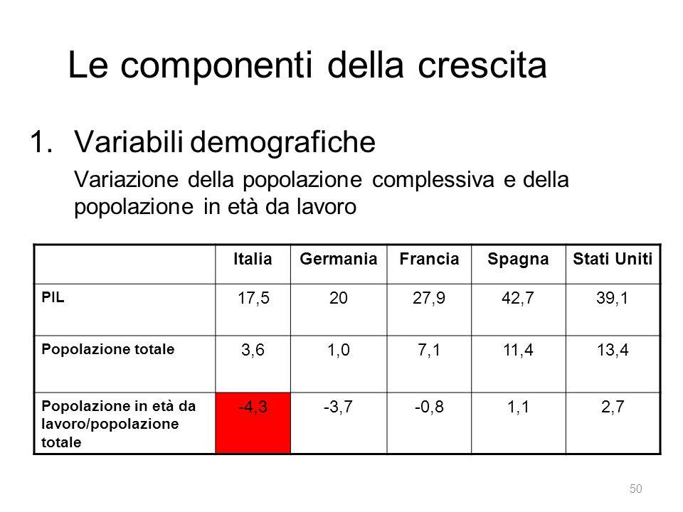 Le componenti della crescita 1.Variabili demografiche Variazione della popolazione complessiva e della popolazione in età da lavoro ItaliaGermaniaFranciaSpagnaStati Uniti PIL 17,52027,942,739,1 Popolazione totale 3,61,07,111,413,4 Popolazione in età da lavoro/popolazione totale -4,3-3,7-0,81,12,7 50