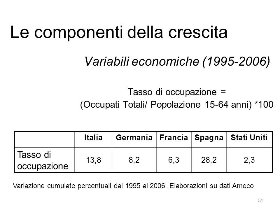Le componenti della crescita Variabili economiche (1995-2006) Tasso di occupazione = (Occupati Totali/ Popolazione 15-64 anni) *100 ItaliaGermaniaFranciaSpagnaStati Uniti Tasso di occupazione 13,88,26,328,22,3 51 Variazione cumulate percentuali dal 1995 al 2006.