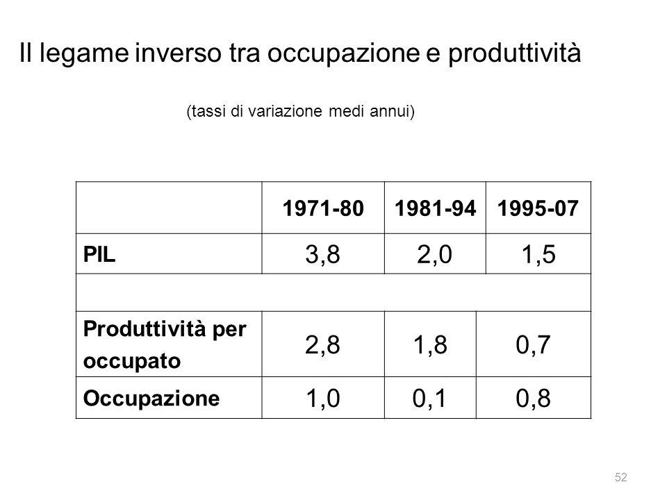 Il legame inverso tra occupazione e produttività (tassi di variazione medi annui) 1971-801981-941995-07 PIL 3,82,01,5 Produttività per occupato 2,81,80,7 Occupazione 1,00,10,8 52