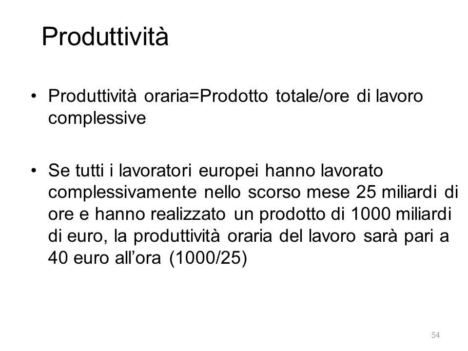 Produttività Produttività oraria=Prodotto totale/ore di lavoro complessive Se tutti i lavoratori europei hanno lavorato complessivamente nello scorso mese 25 miliardi di ore e hanno realizzato un prodotto di 1000 miliardi di euro, la produttività oraria del lavoro sarà pari a 40 euro all'ora (1000/25) 54