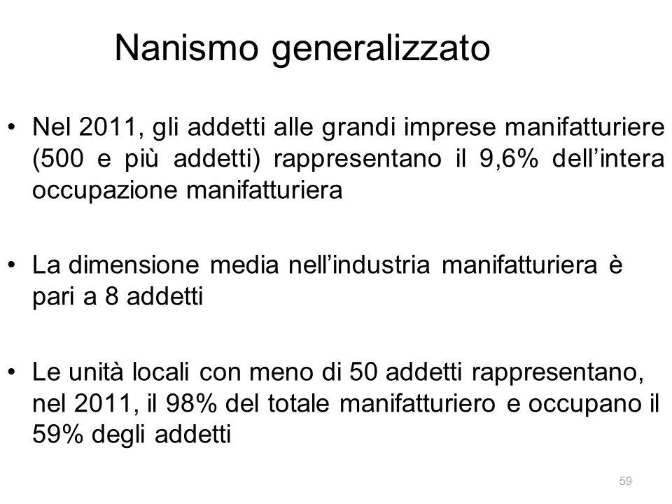 Nanismo generalizzato Nel 2011, gli addetti alle grandi imprese manifatturiere (500 e più addetti) rappresentano il 9,6% dell'intera occupazione manif