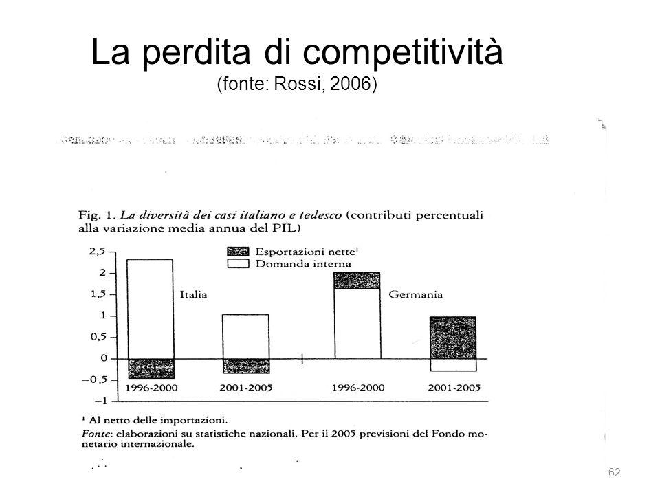 La perdita di competitività (fonte: Rossi, 2006) 62