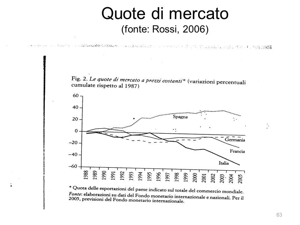 Quote di mercato (fonte: Rossi, 2006) 63