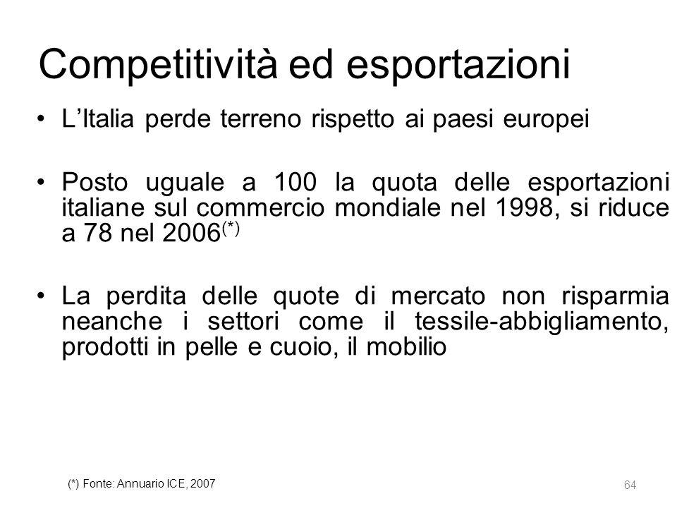 Competitività ed esportazioni L'Italia perde terreno rispetto ai paesi europei Posto uguale a 100 la quota delle esportazioni italiane sul commercio mondiale nel 1998, si riduce a 78 nel 2006 (*) La perdita delle quote di mercato non risparmia neanche i settori come il tessile-abbigliamento, prodotti in pelle e cuoio, il mobilio 64 (*) Fonte: Annuario ICE, 2007