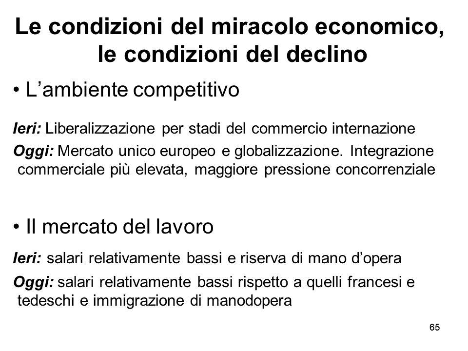 65 Le condizioni del miracolo economico, le condizioni del declino L'ambiente competitivo Ieri: Liberalizzazione per stadi del commercio internazione Oggi: Mercato unico europeo e globalizzazione.
