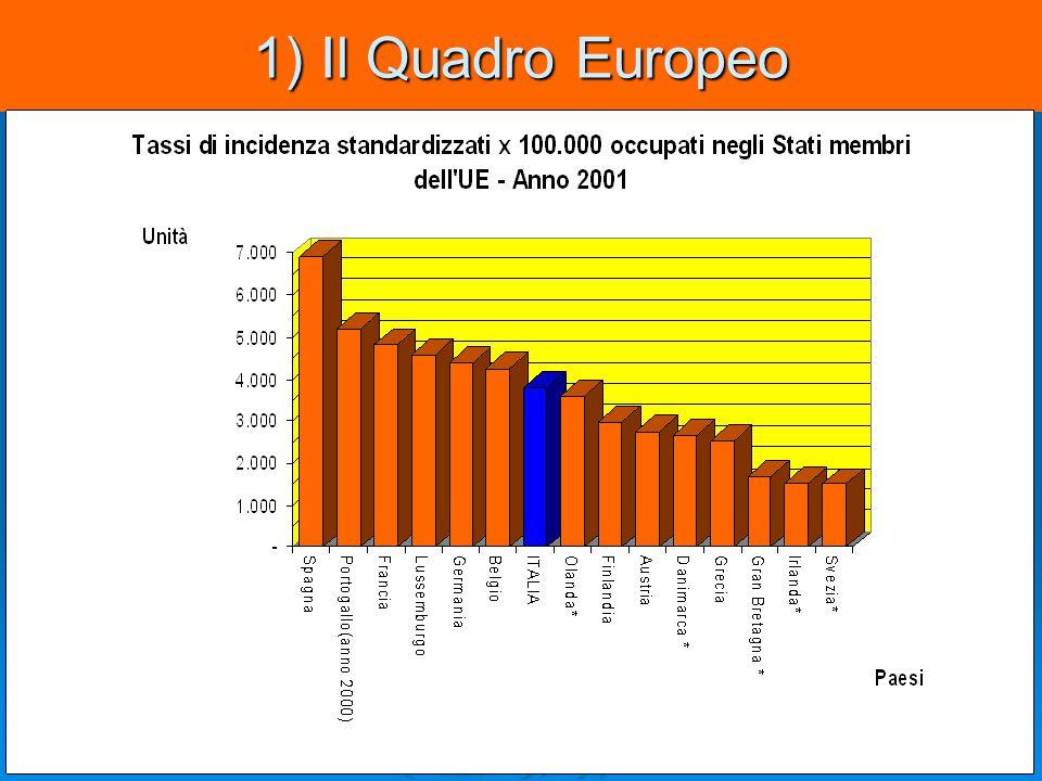 1) Il Quadro Europeo