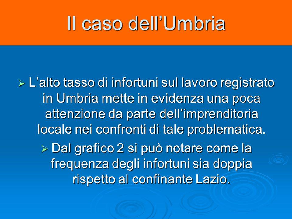 Il caso dell'Umbria  L'alto tasso di infortuni sul lavoro registrato in Umbria mette in evidenza una poca attenzione da parte dell'imprenditoria locale nei confronti di tale problematica.