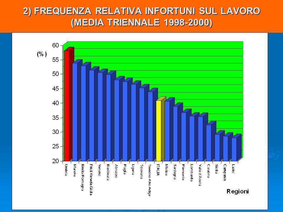 2) FREQUENZA RELATIVA INFORTUNI SUL LAVORO (MEDIA TRIENNALE 1998-2000)